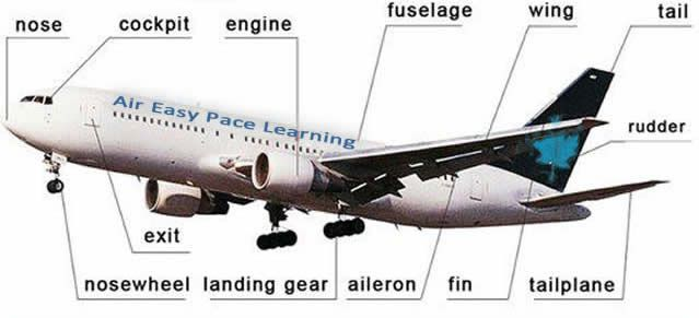 Aircraft Visual Terminology