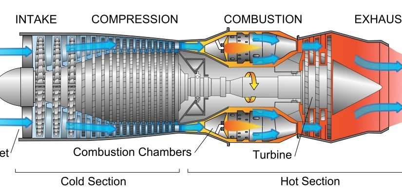 Basic Jet Engine