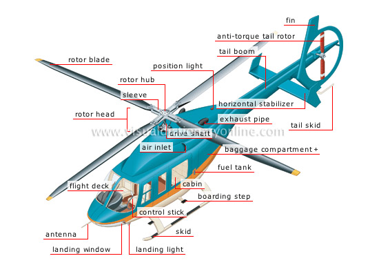 Helicopter Visual Dictionary