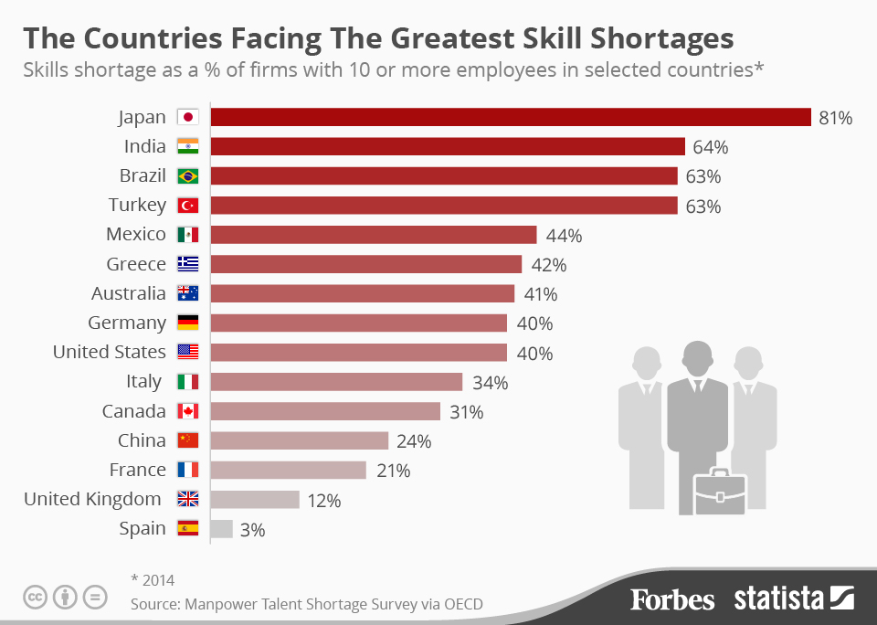 Countries with the biggest skills shortages