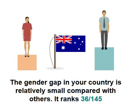 Gender Pay Gap in Australia