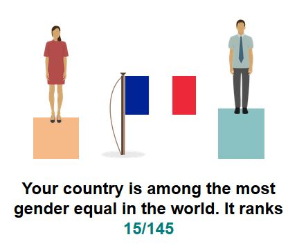 Gender Pay Gap in France