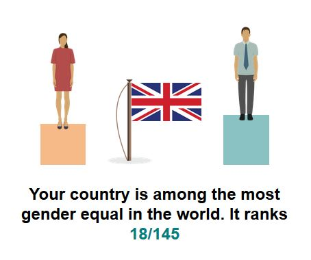 Gender Pay Gap in the UK