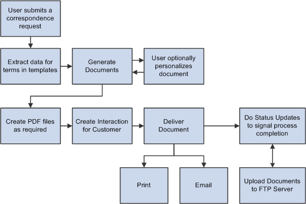 How to generate documents